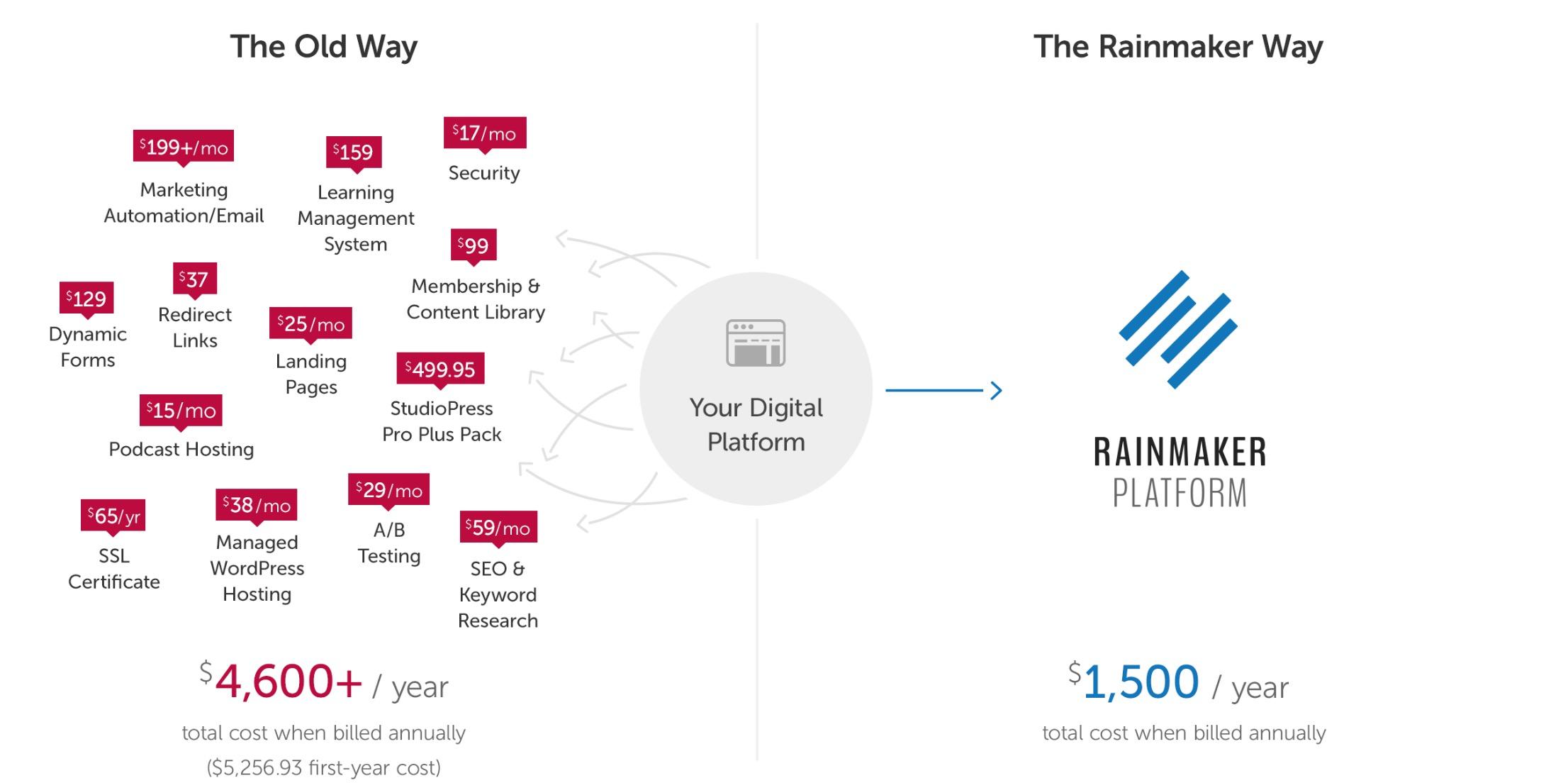 Rainmaker-vs-Others