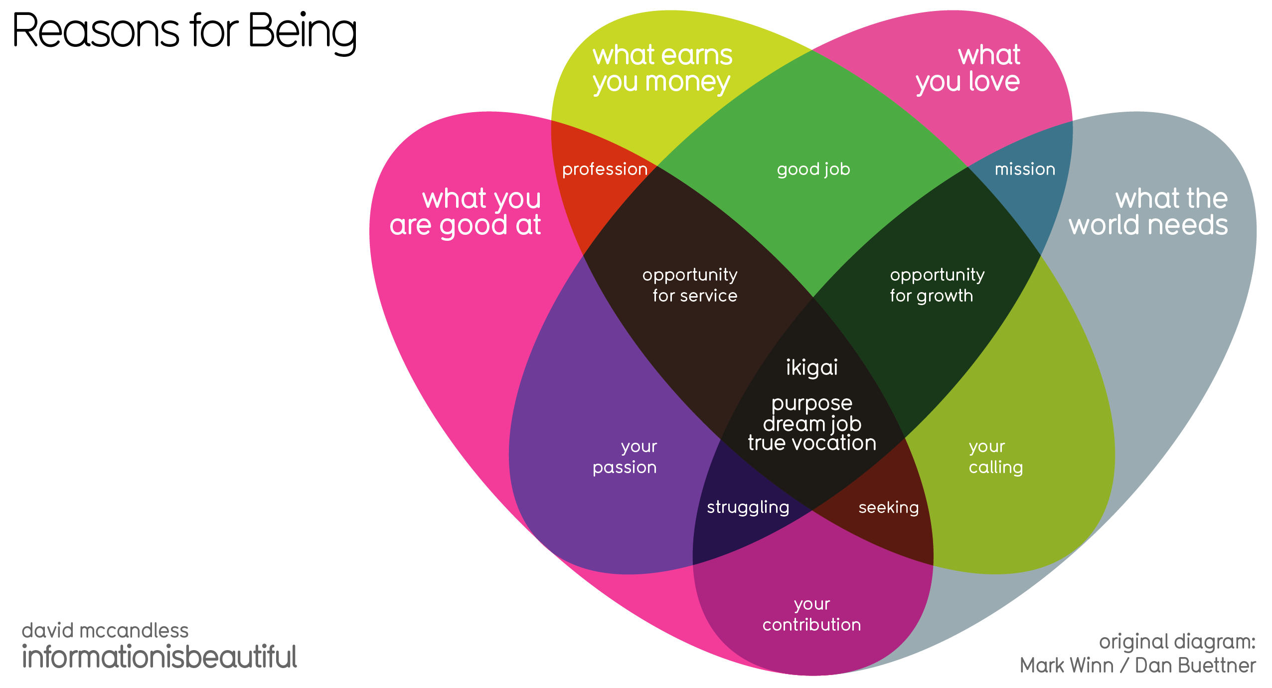 Ikigai Visualisation- Dan Mccandless